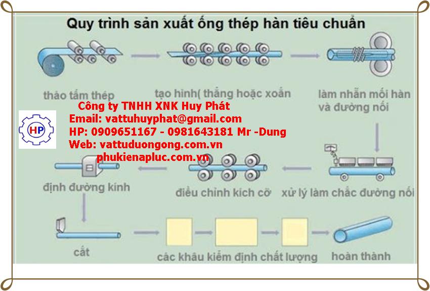 ỐNG THÉP ĐEN HÒA PHÁT DN125 ( phi 140)
